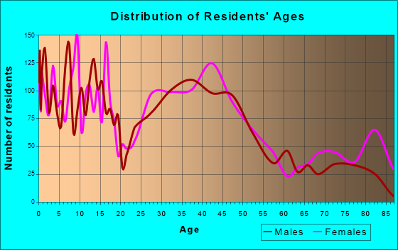 Stoughton, Wisconsin Age and Sex of Residents