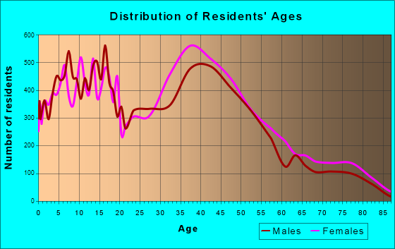 Santee, California Age and Sex of Residents