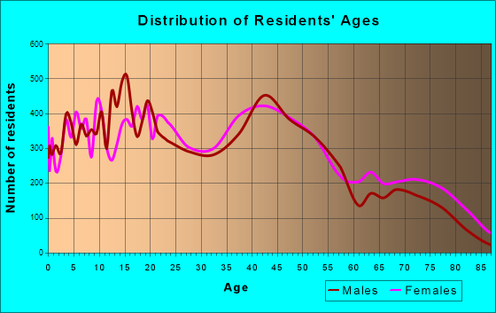 Casper, Wyoming Age and Sex of Residents
