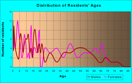 Cowley, Wyoming Age and Sex of Residents