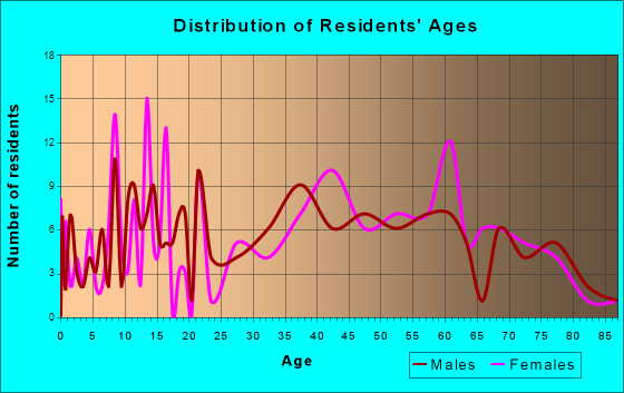 Dubois, Wyoming Age and Sex of Residents
