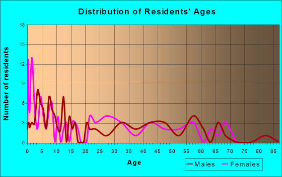Fort Bridger, Wyoming Age and Sex of Residents