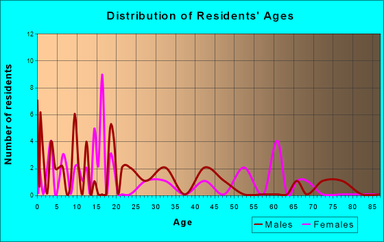 Johnstown, Wyoming Age and Sex of Residents