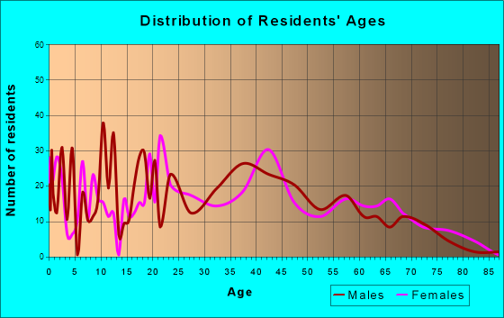 Mills, Wyoming Age and Sex of Residents