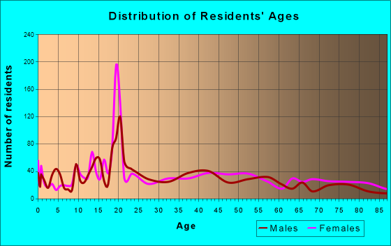 Powell, Wyoming Age and Sex of Residents