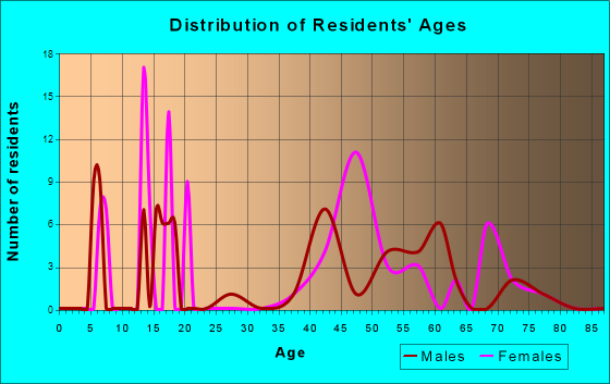 Red Butte, Wyoming Age and Sex of Residents