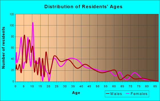 South Greeley, Wyoming Age and Sex of Residents