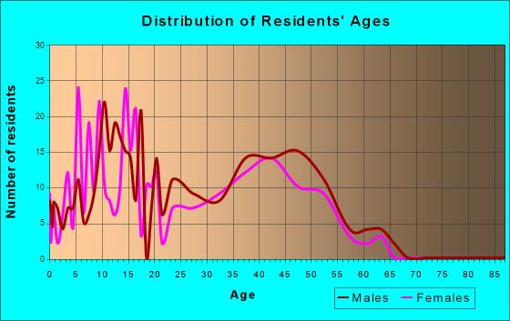 Wright, Wyoming Age and Sex of Residents