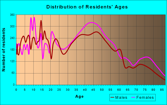 Temple City, California Age and Sex of Residents