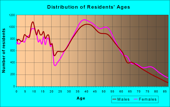 Thousand Oaks, California Age and Sex of Residents