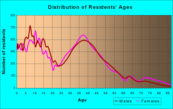 Tracy, California Age and Sex of Residents