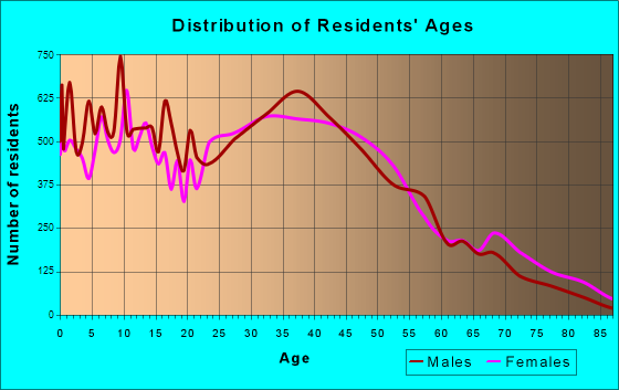 Union City, California Age and Sex of Residents