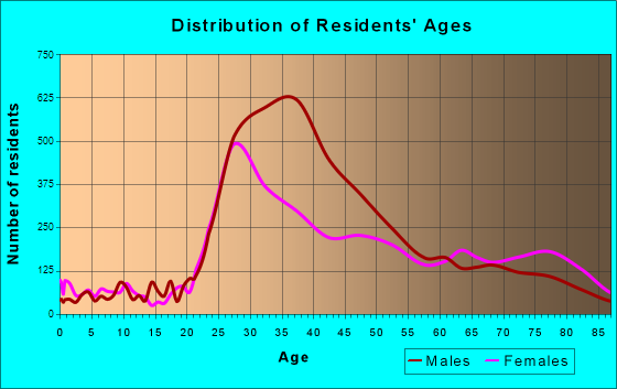 West Hollywood, California Age and Sex of Residents