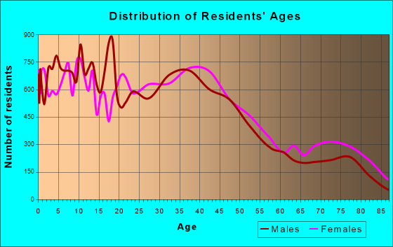 Whittier, California Age and Sex of Residents