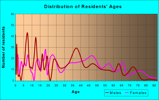 Winchester, California Age and Sex of Residents
