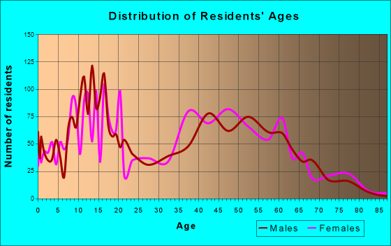 Woodcrest, California Age and Sex of Residents