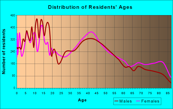 Yucaipa, California Age and Sex of Residents