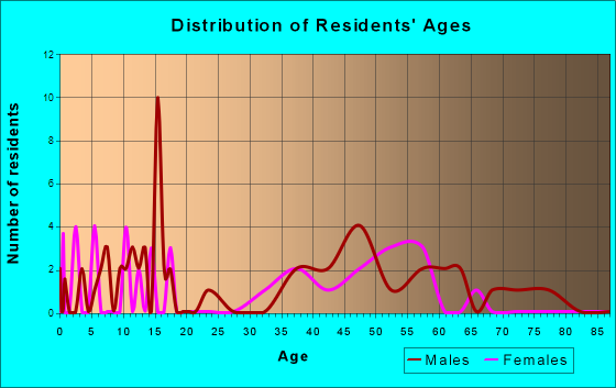 Arboles, Colorado Age and Sex of Residents