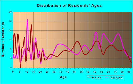 Cedaredge, Colorado Age and Sex of Residents