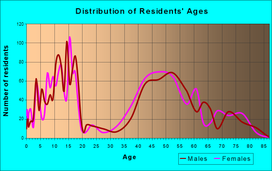 Cherry Hills Village, Colorado Age and Sex of Residents