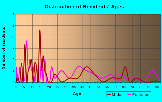 Crawford, Colorado Age and Sex of Residents