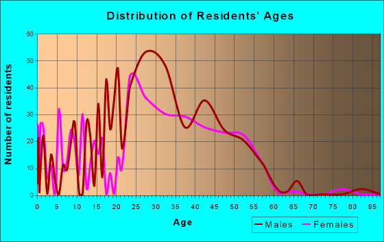Eagle-Vail, Colorado Age and Sex of Residents