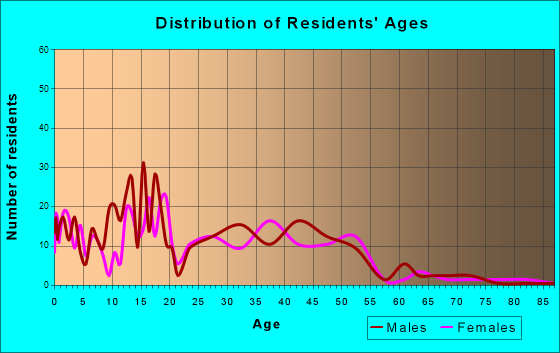 Elizabeth, Colorado Age and Sex of Residents