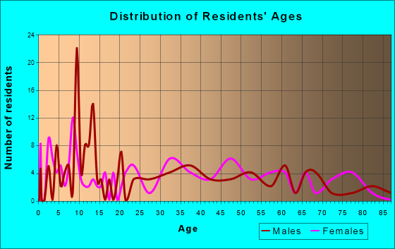 Babbie, Alabama Age and Sex of Residents