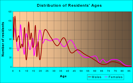 Evans, Colorado Age and Sex of Residents