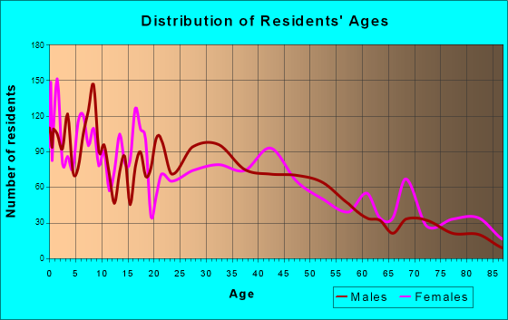 Fort Morgan, Colorado Age and Sex of Residents