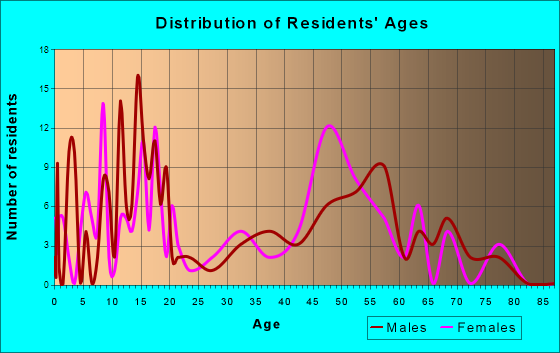 Foxfield, Colorado Age and Sex of Residents