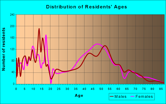 Greenwood Village, Colorado Age and Sex of Residents