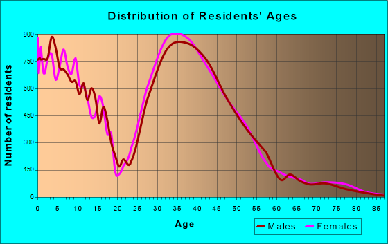 Highlands Ranch, Colorado Age and Sex of Residents