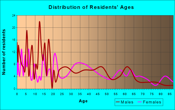 Holly, Colorado Age and Sex of Residents