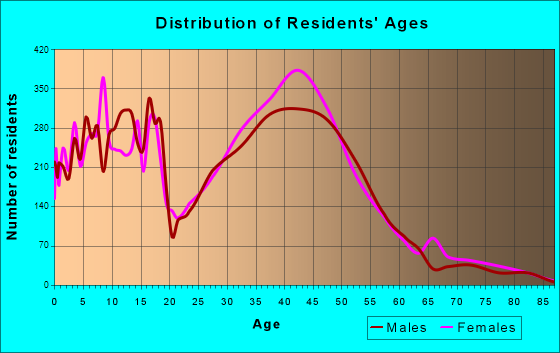 Ken Caryl, Colorado Age and Sex of Residents