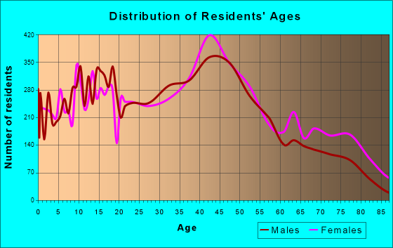 Littleton, Colorado Age and Sex of Residents