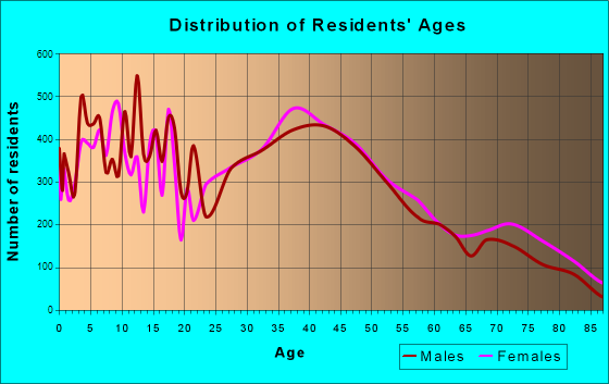 Loveland, Colorado Age and Sex of Residents