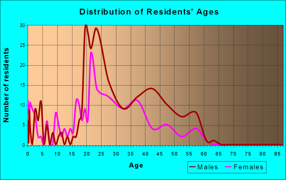 Mountain Village, Colorado Age and Sex of Residents