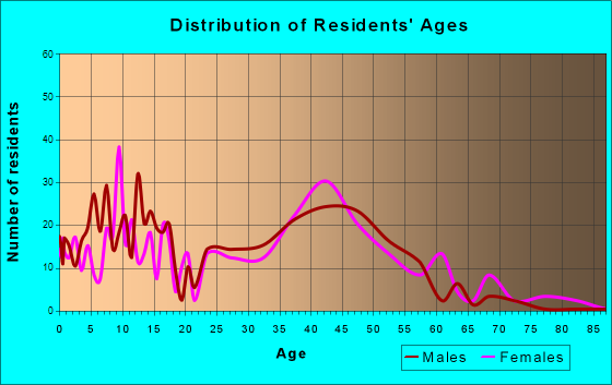 Palmer Lake, Colorado Age and Sex of Residents