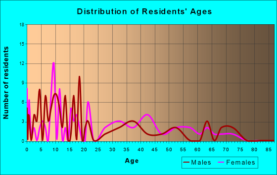 Romeo, Colorado Age and Sex of Residents