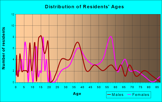 Saguache, Colorado Age and Sex of Residents