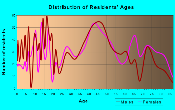 Salida, Colorado Age and Sex of Residents