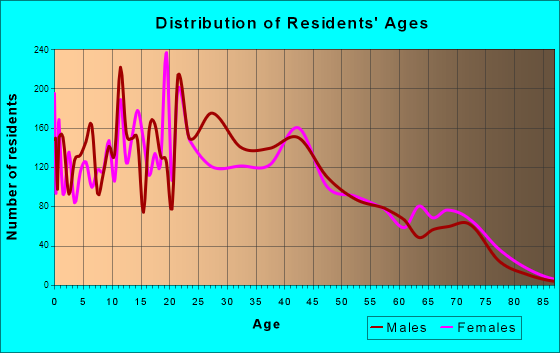 Sherrelwood, Colorado Age and Sex of Residents