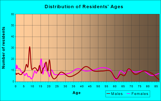Springfield, Colorado Age and Sex of Residents