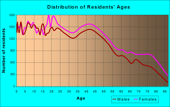 Mobile, Alabama Age and Sex of Residents