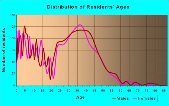 Superior, Colorado Age and Sex of Residents