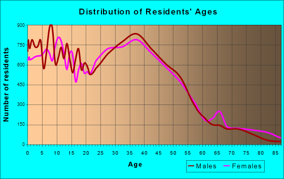Thornton, Colorado Age and Sex of Residents
