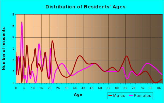 Walsh, Colorado Age and Sex of Residents