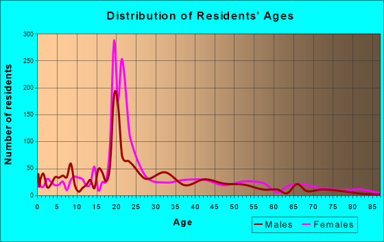 Montevallo, Alabama Age and Sex of Residents