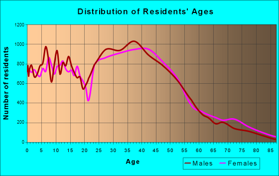 Westminster, Colorado Age and Sex of Residents